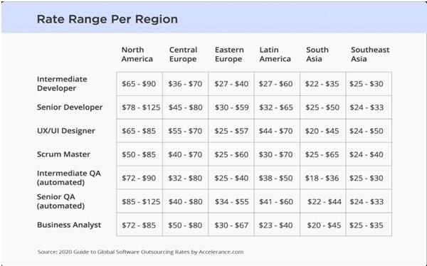rate per region