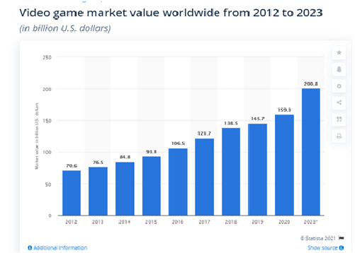 people globally played different mobile games